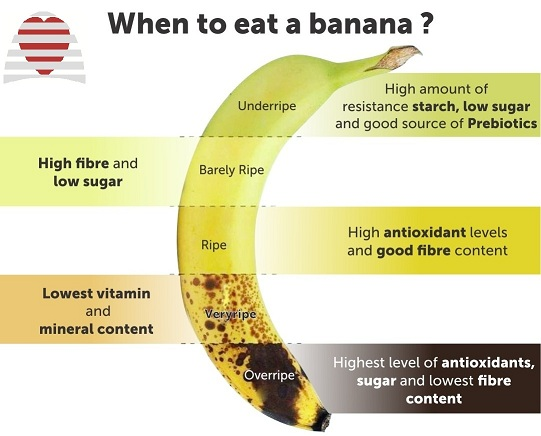 When to eat a banana